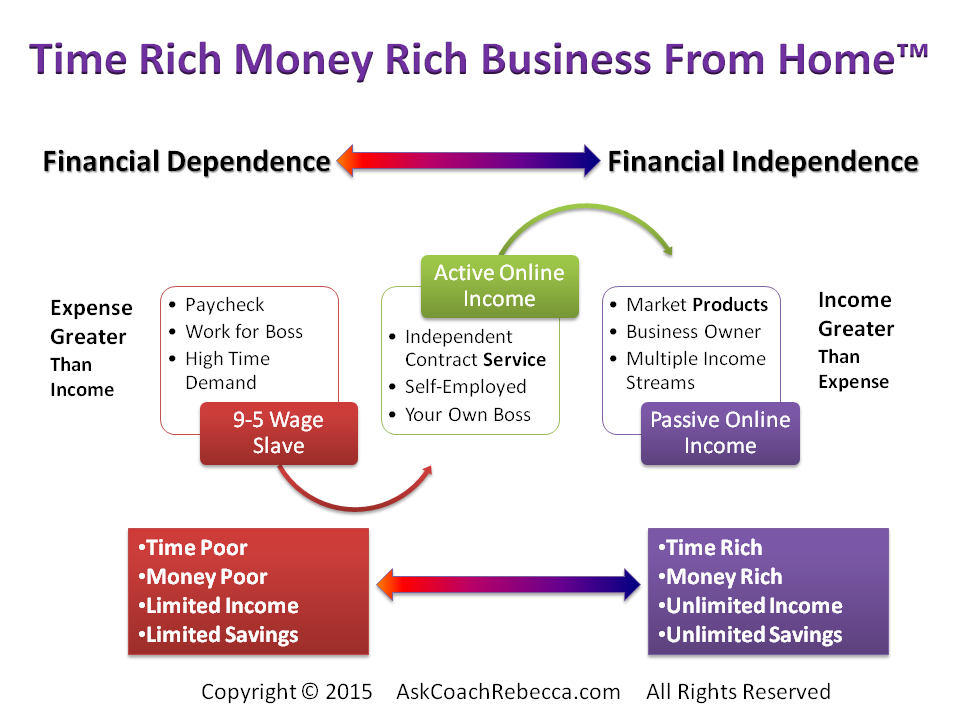 Ask Coach Rebecca-Time-Money Rich Model