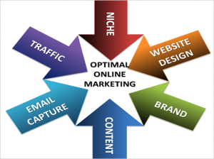 Optimal Online Marketing Coaching Model